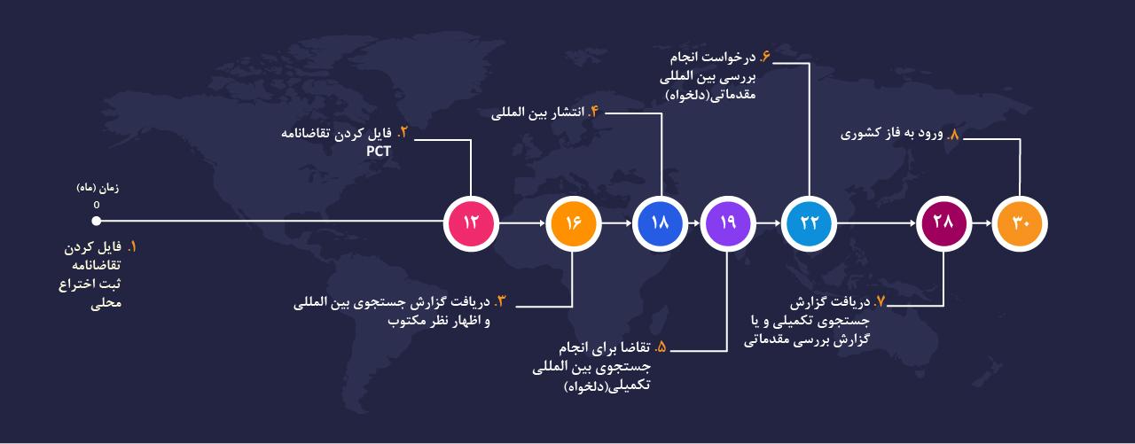 جدول زمانی ثبت اختراع از طریق PCT